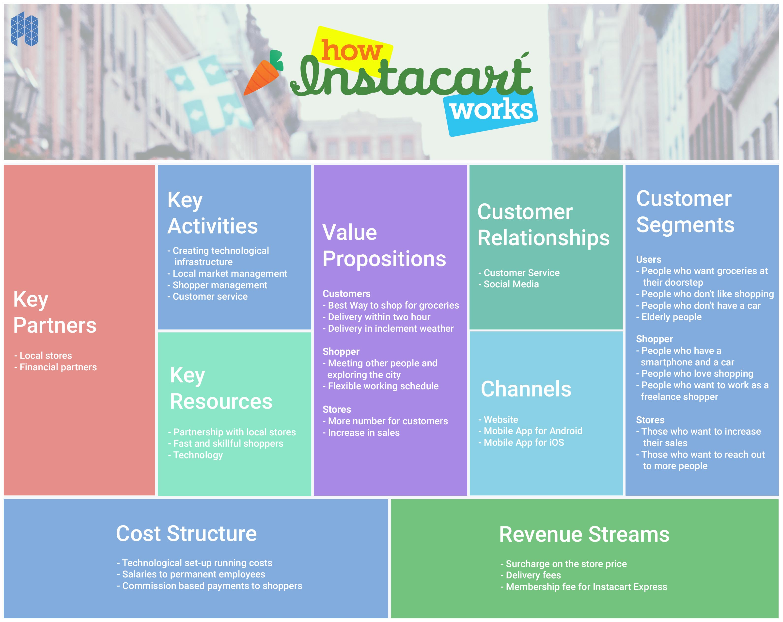 How Instacart Works: Comprehensive Business & Revenue Model