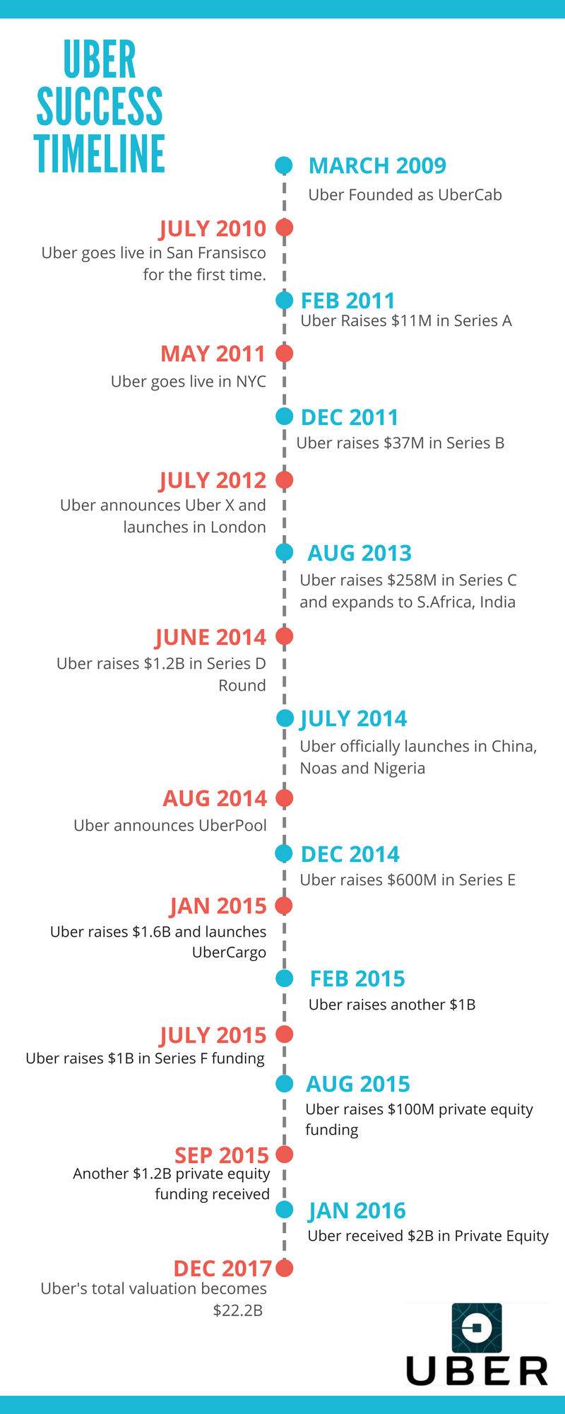 How Uber Works: Insights into the Business and Revenue Model